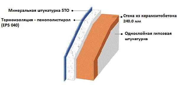 Можно ли утеплять керамзитобетон пеноплексом цены керамзитобетон москва